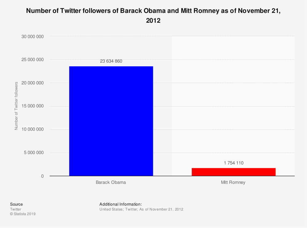 Statistic: Number of Twitter followers of Barack Obama and Mitt Romney as of November 21, 2012 | Statista