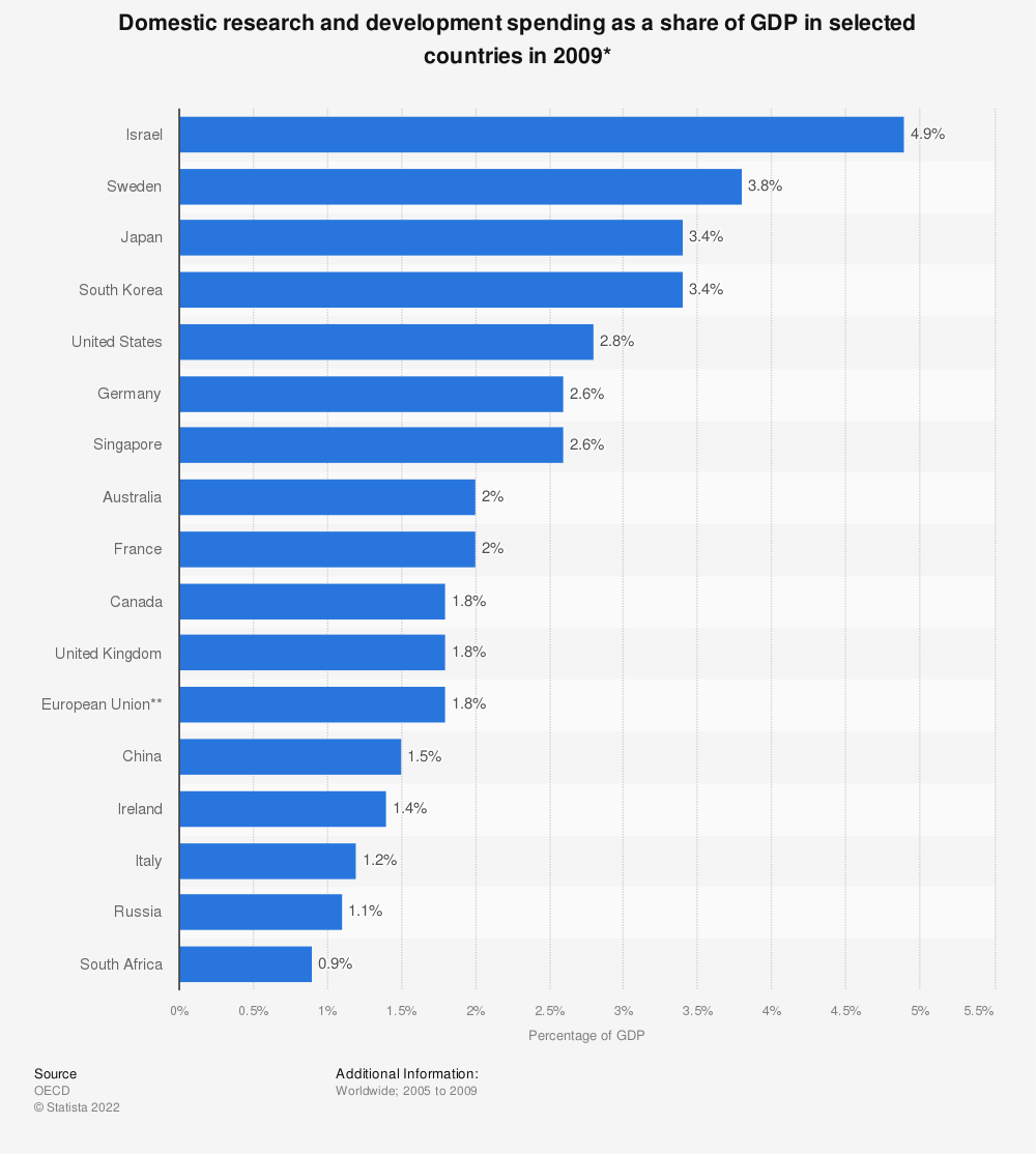 Statistic: Domestic research and development spending as a share of GDP in selected countries in 2009* | Statista