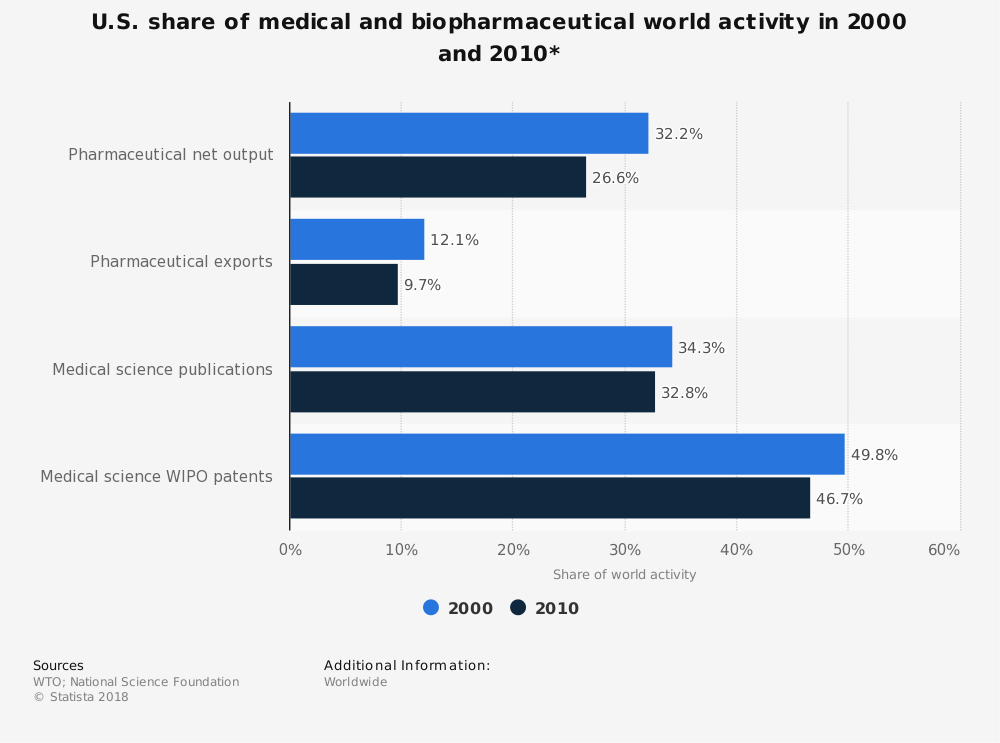 Statistic: U.S. share of medical and biopharmaceutical world activity in 2000 and 2010* | Statista