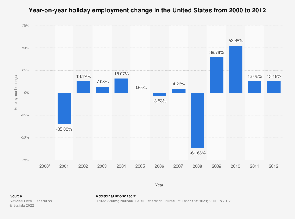 Statistic: Year-on-year holiday employment change in the United States from 2000 to 2012 | Statista