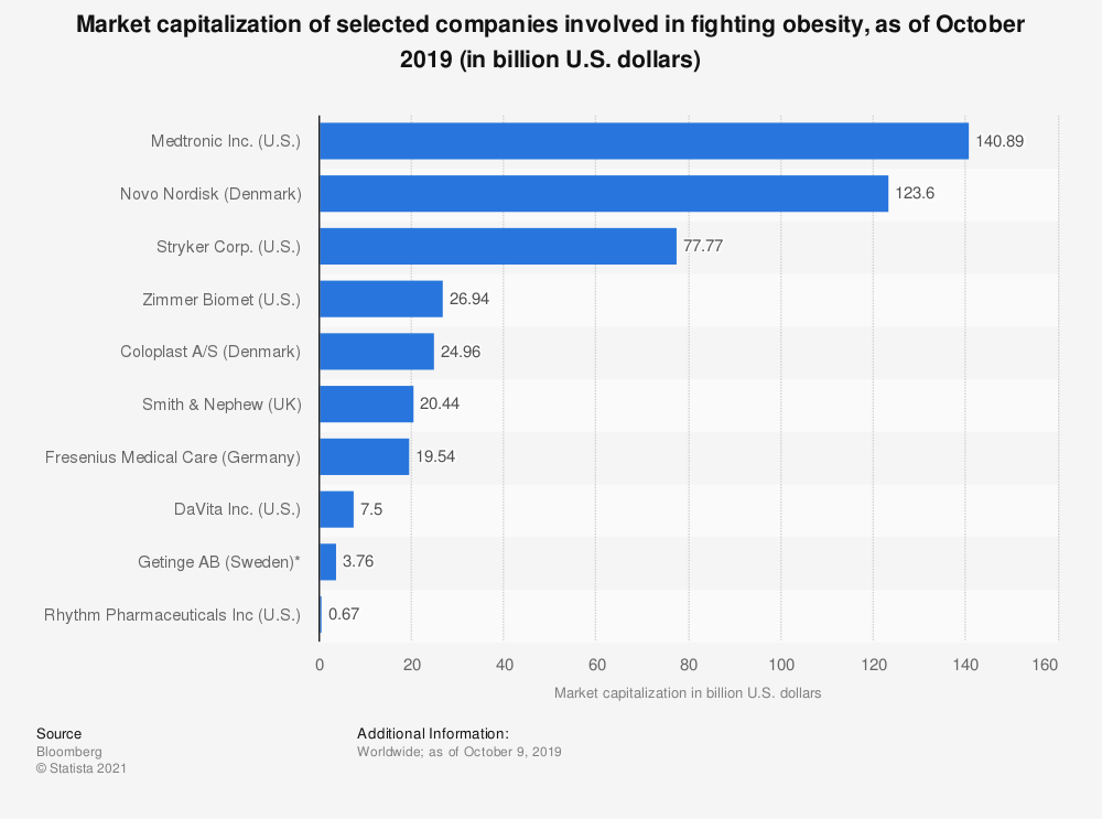 Statistic: Market capitalization of selected companies involved in fighting obesity, as of August 2018 (in billion U.S. dollars) | Statista