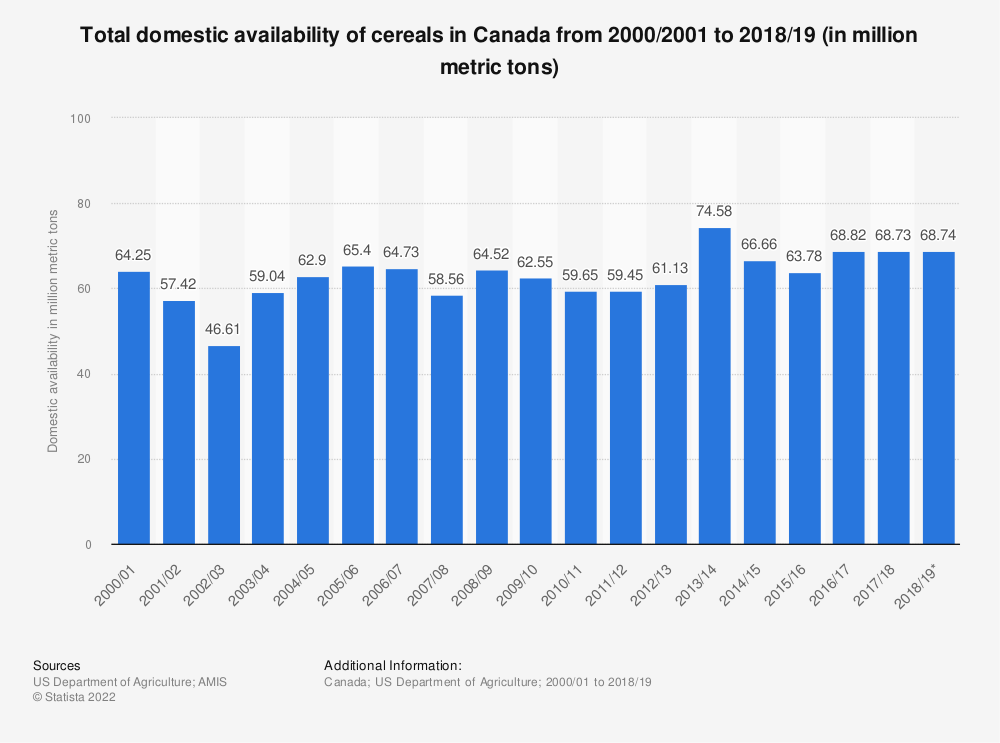 Statistic: Total domestic availability of cereals in Canada from 2000/2001 to 2018/19 (in million metric tons) | Statista