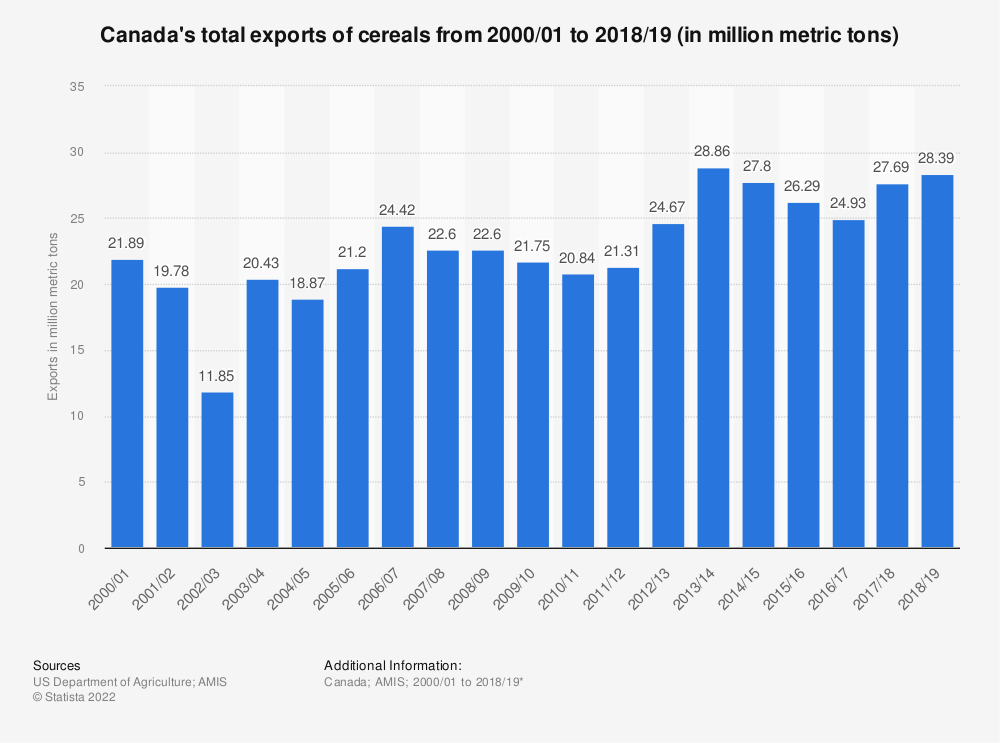 Statistic: Canada's total exports of cereals from 2000/01 to 2018/19 (in million metric tons) | Statista