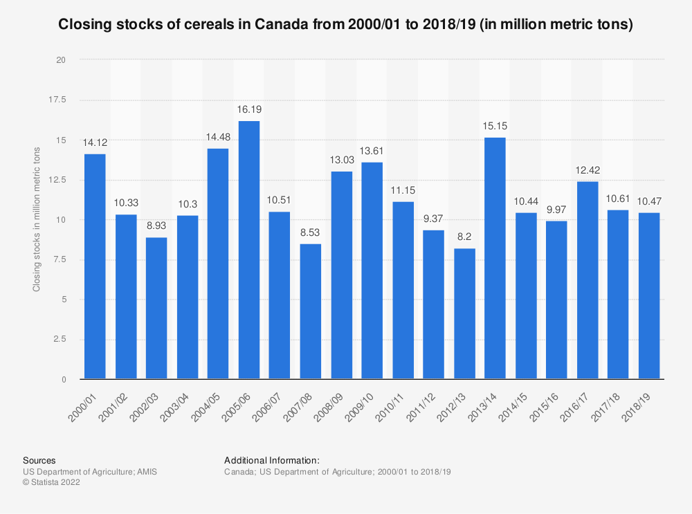 Statistic: Closing stocks of cereals in Canada from 2000/01 to 2018/19 (in million metric tons)   Statista