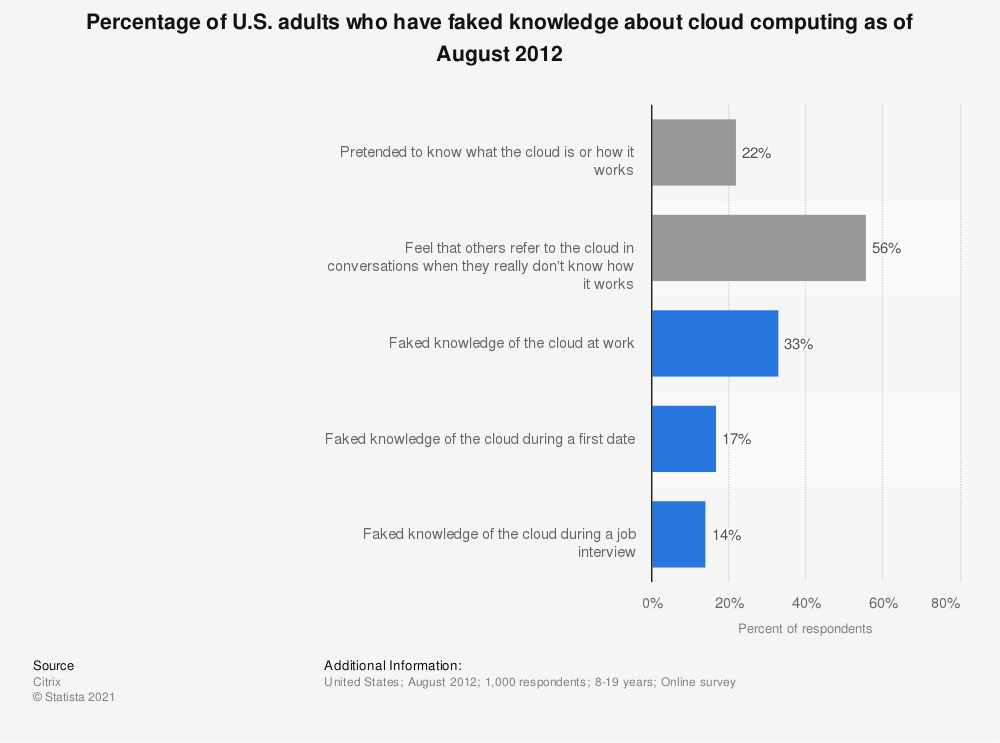 Statistic: Percentage of U.S. adults who have faked knowledge about cloud computing as of August 2012 | Statista