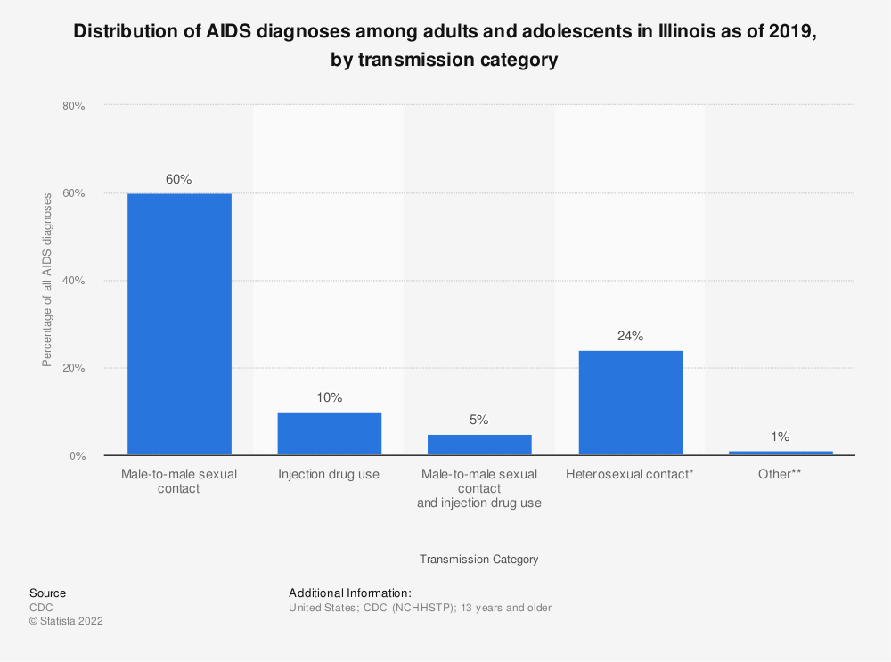 Statistic: Distribution of AIDS diagnoses among adults and adolescents in Illinois as of 2016, by transmission category | Statista