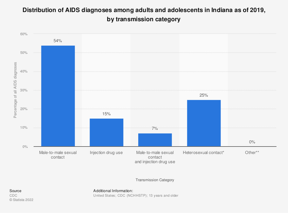 Statistic: Distribution of AIDS diagnoses among adults and adolescents in Indiana as of 2016, by transmission category | Statista