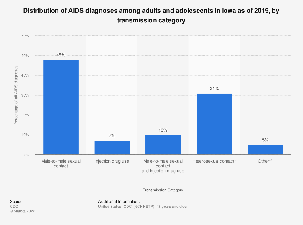 Statistic: Distribution of AIDS diagnoses among adults and adolescents in Iowa as of 2016, by transmission category | Statista
