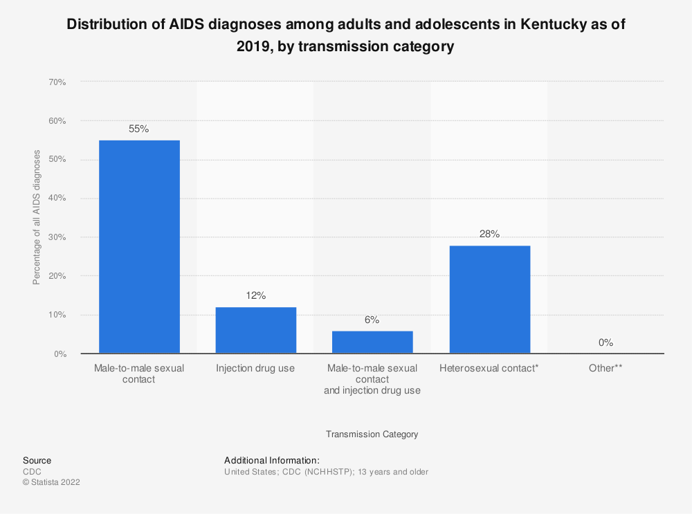 Statistic: Distribution of AIDS diagnoses among adults and adolescents in Kentucky as of 2016, by transmission category | Statista