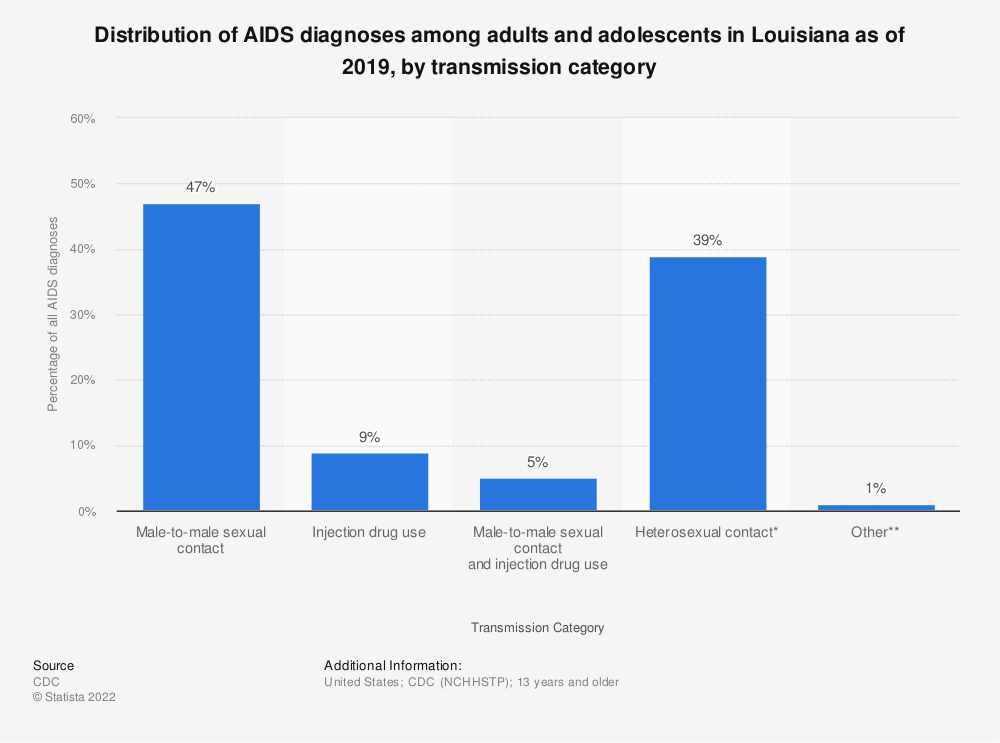 Statistic: Distribution of AIDS diagnoses among adults and adolescents in Louisiana as of 2016, by transmission category | Statista