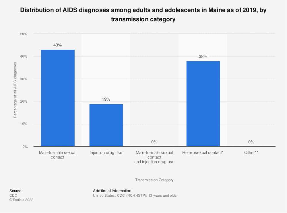 Statistic: Distribution of AIDS diagnoses among adults and adolescents in Maine as of 2016, by transmission category | Statista