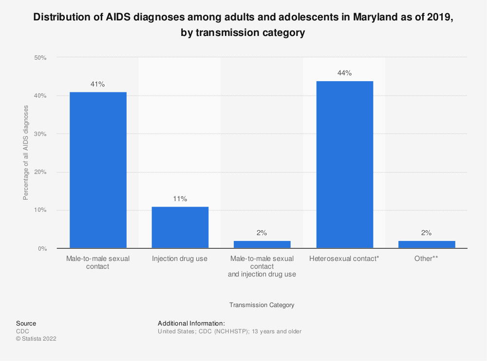 Statistic: Distribution of AIDS diagnoses among adults and adolescents in Maryland as of 2016, by transmission category | Statista