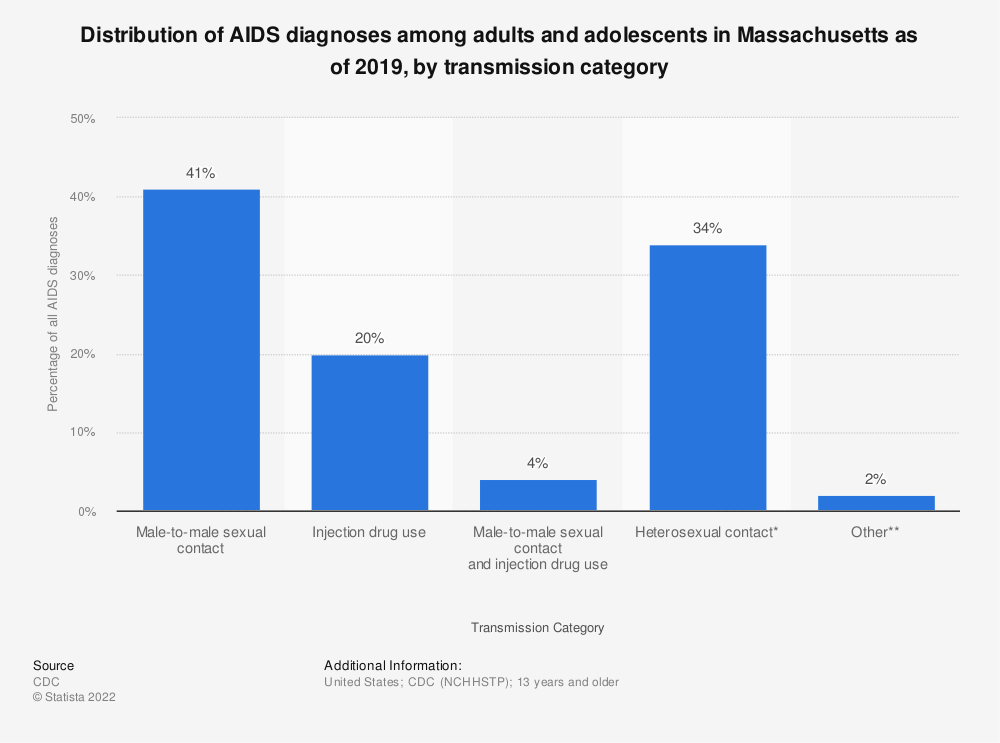 Statistic: Distribution of AIDS diagnoses among adults and adolescents in Massachusetts as of 2018, by transmission category | Statista