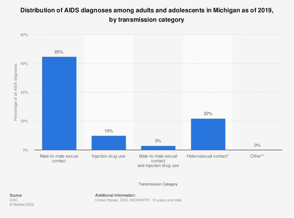 Statistic: Distribution of AIDS diagnoses among adults and adolescents in Michigan as of 2018, by transmission category | Statista