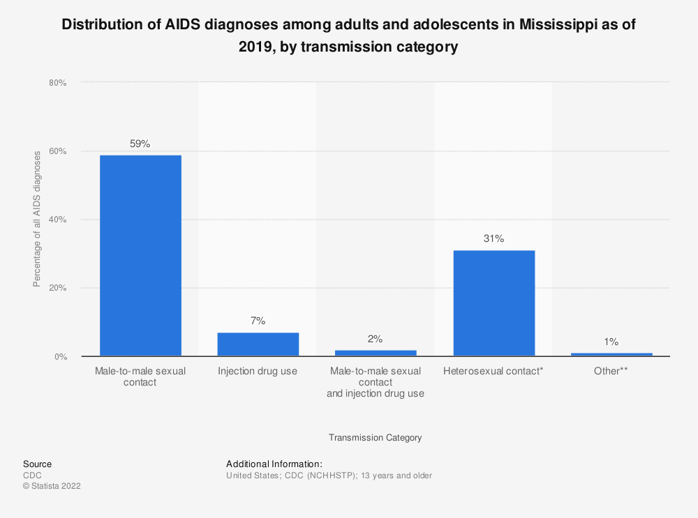 Statistic: Distribution of AIDS diagnoses among adults and adolescents in Mississippi as of 2016, by transmission category | Statista