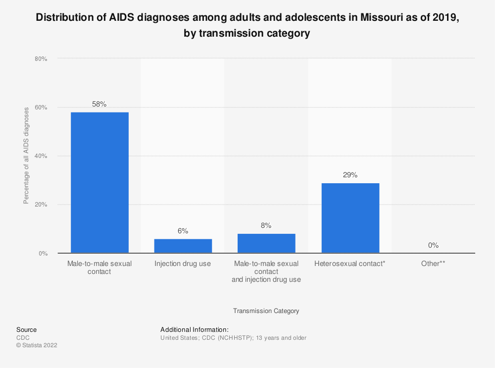 Statistic: Distribution of AIDS diagnoses among adults and adolescents in Missouri as of 2016, by transmission category | Statista