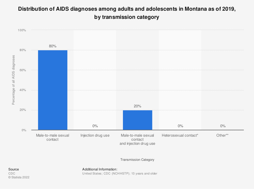 Statistic: Distribution of AIDS diagnoses among adults and adolescents in Montana as of 2016, by transmission category | Statista