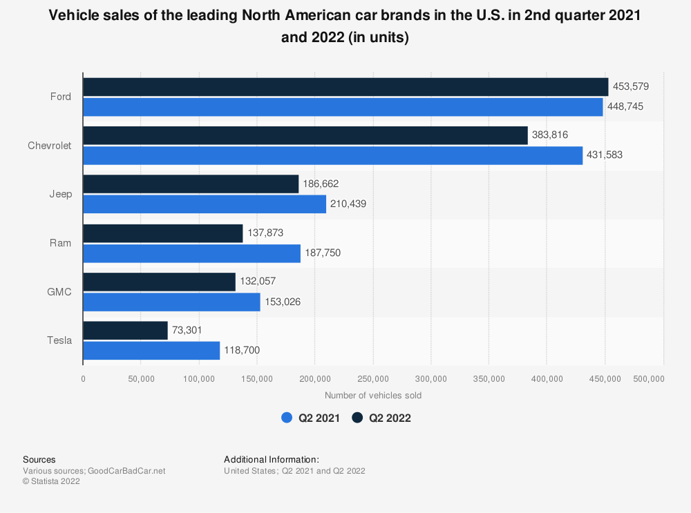 Statistic: Vehicle sales of the leading North American car brands in the U.S. in 2nd quarter 2019 and 2020 (in units) | Statista