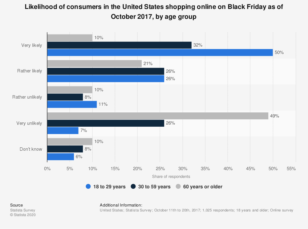 Statistic: Likelihood of consumers in the United States shopping online on Black Friday as of October 2017, by age group | Statista