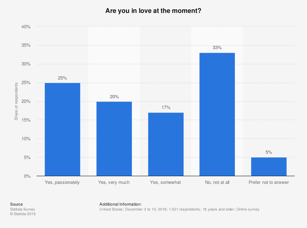 Statistic: Are you in love at this moment? (United States, 2009) | Statista