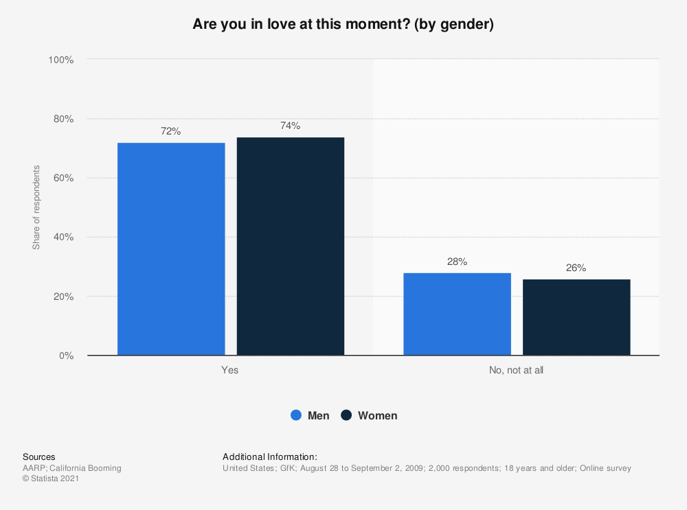 Statistic: Are you in love at this moment? (by gender) | Statista