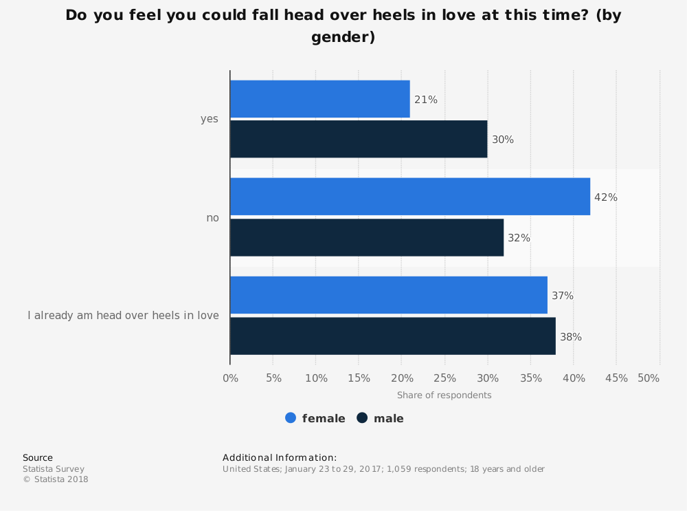 Statistic: Do you feel you could fall head over heels in love at this time? (by gender) | Statista