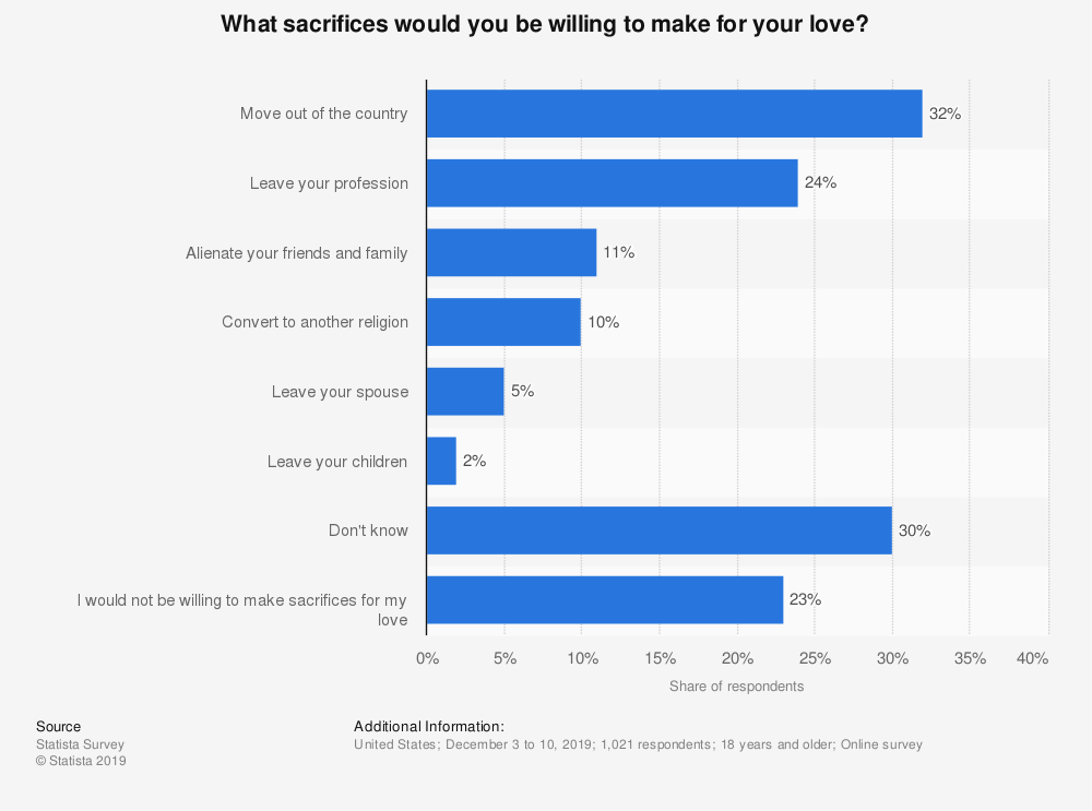 Statistic: What sacrifices would you be willing to make for your love? | Statista