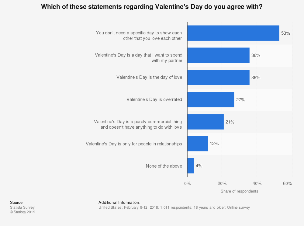 Statistic: Which of these statements regarding Valentine's Day do you agree with? | Statista