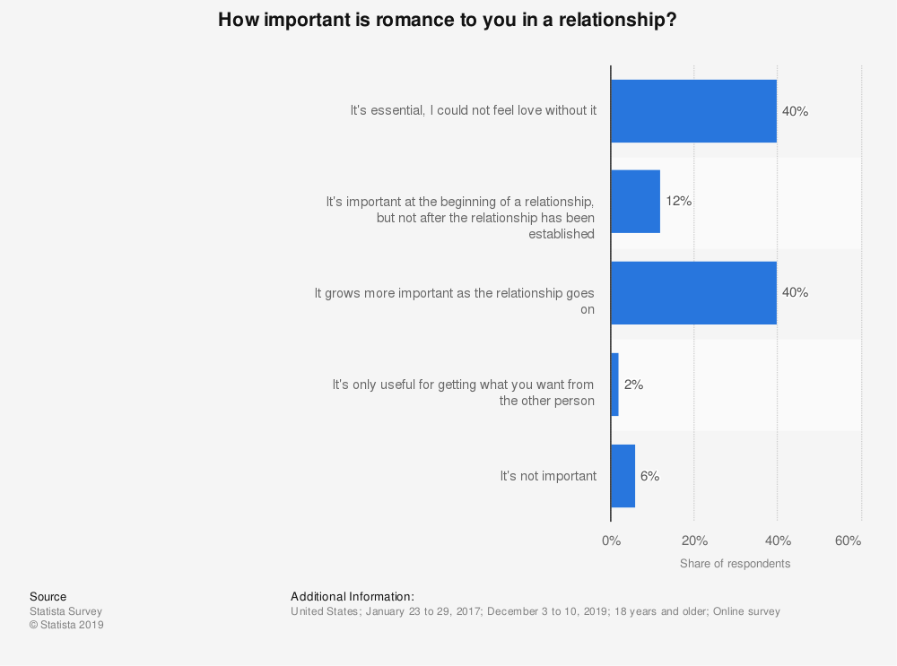 Statistic: How important is romance to you in a relationship? | Statista