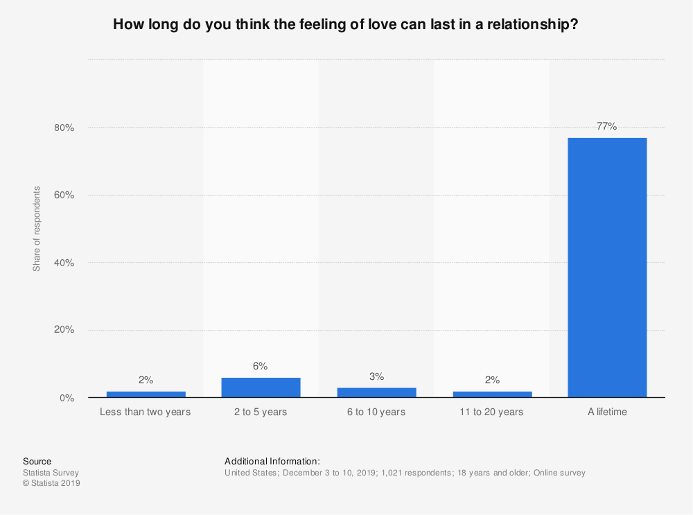 Statistic: How long do you think the feeling of love can last in a relationship? | Statista