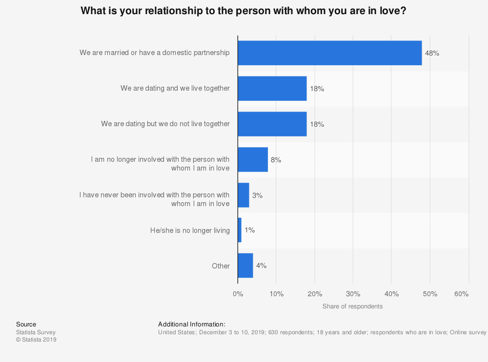 Statistic: What is your relationship to the person with whom you are in love? | Statista