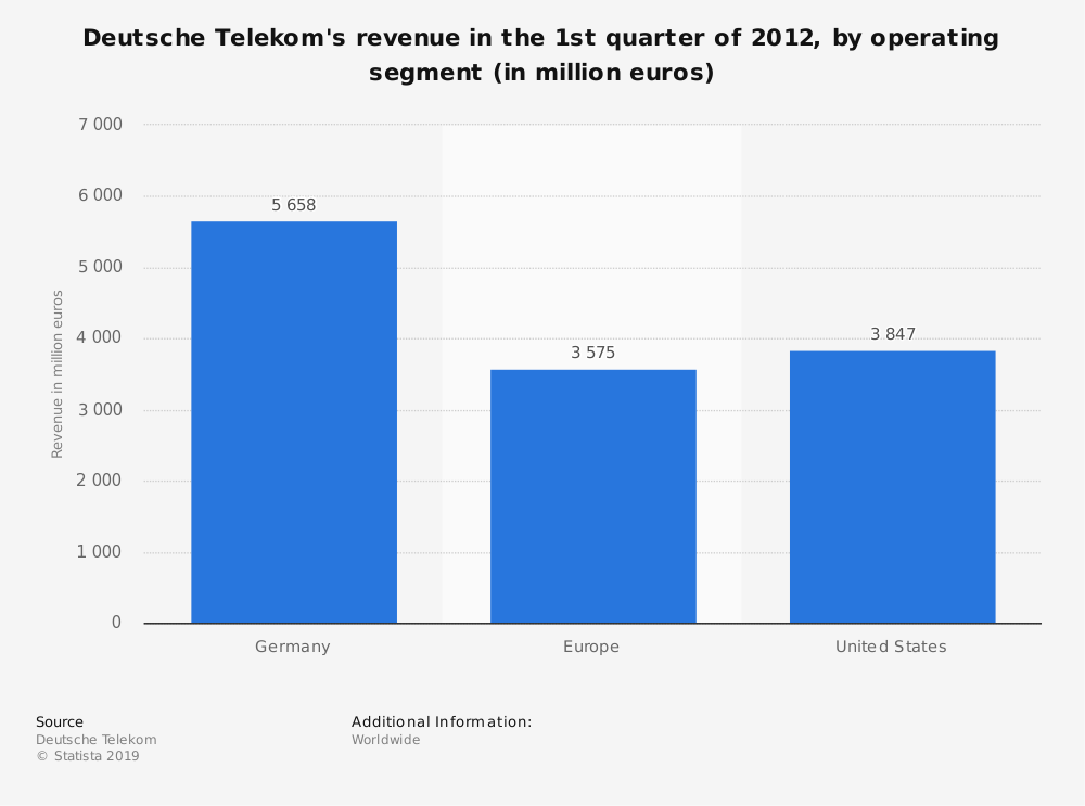 Statistic: Deutsche Telekom's revenue in the 1st quarter of 2012, by operating segment (in million euros) | Statista