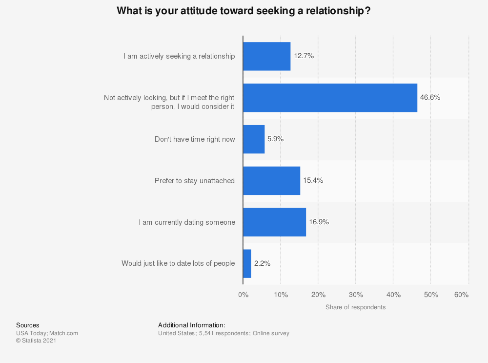 Statistic: What is your attitude toward seeking a relationship? | Statista
