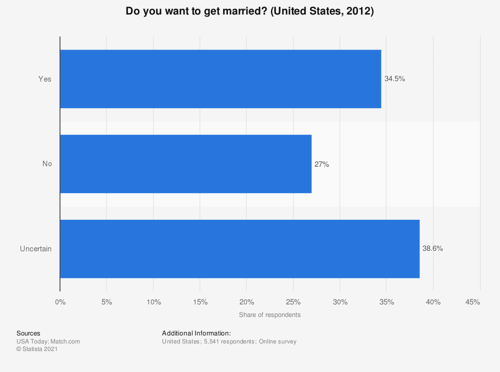 Statistic: Do you want to get married? (United States, 2012) | Statista