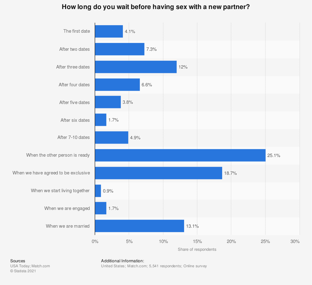 Statistic: How long do you wait before having sex with a new partner? | Statista