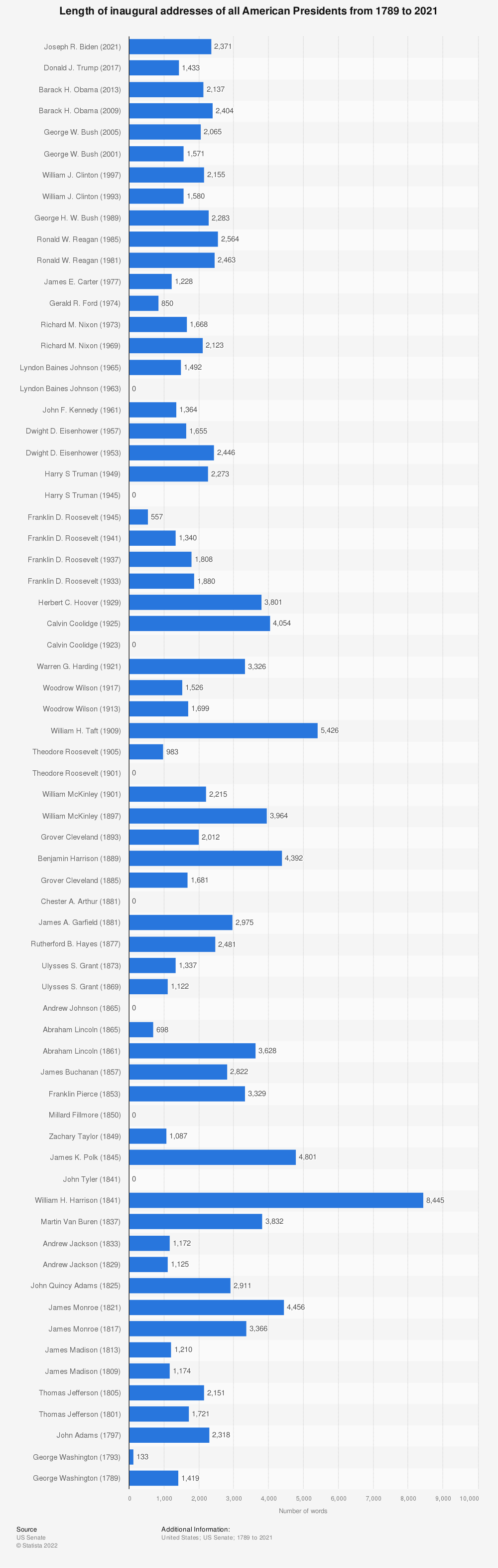 Statistic: Length of inaugural addresses of all American Presidents from 1789 to 2017 | Statista