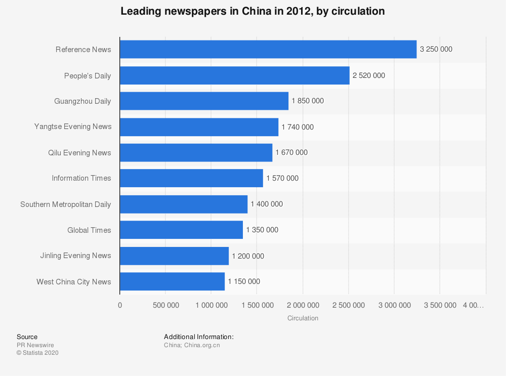 Statistic: Leading newspapers in China in 2012, by circulation | Statista