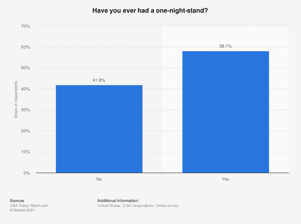 Statistic: Have you ever had a one-night-stand?   Statista