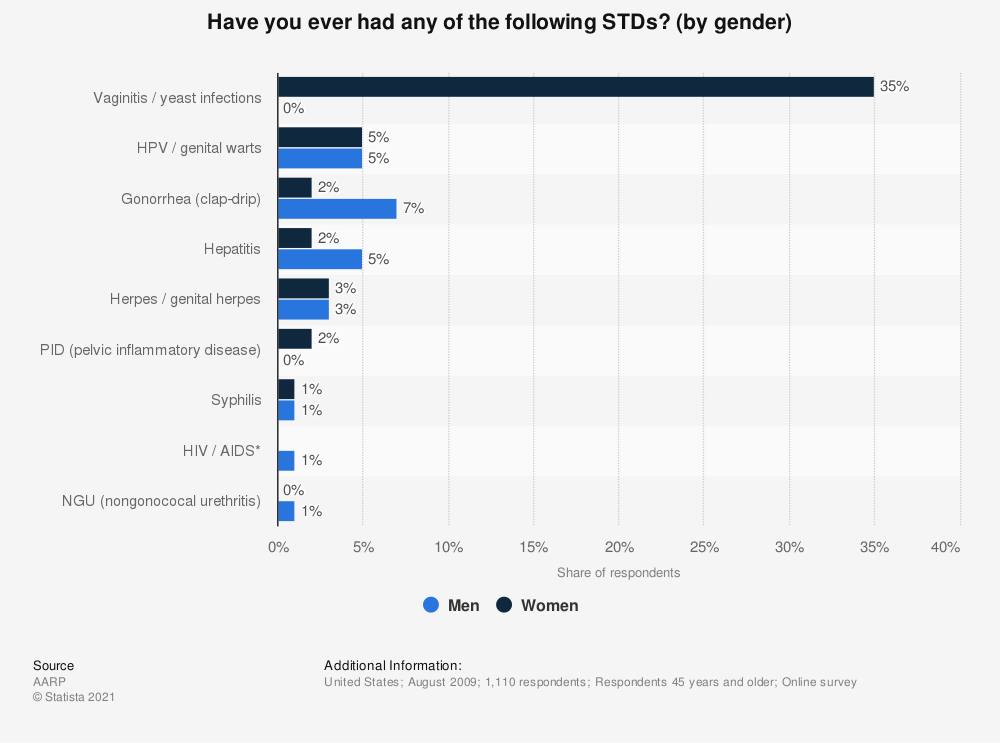 Statistic: Have you ever had any of the following STDs? (by gender) | Statista