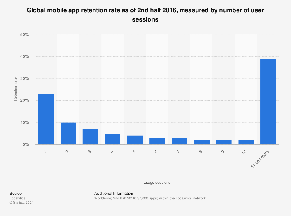 Statistic: Global mobile app retention rate as of 2nd half 2016, measured by number of user sessions | Statista