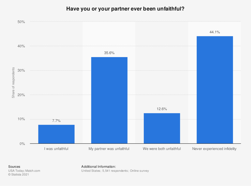 Statistic: Have you or your partner ever been unfaithful? | Statista