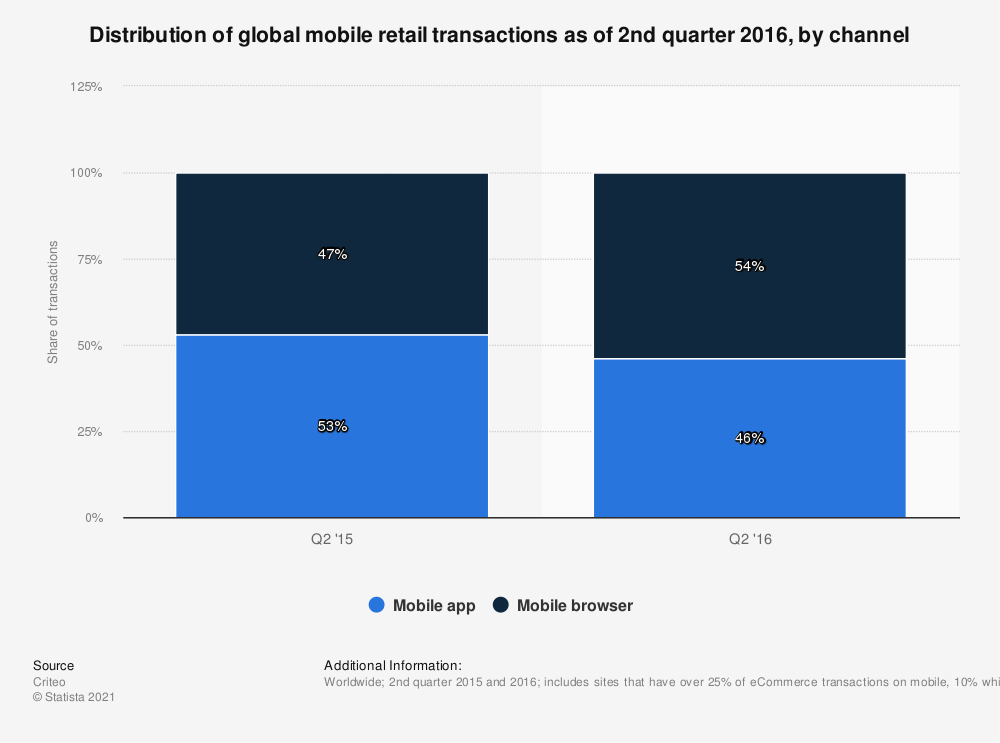 Statistic: Distribution of global mobile retail transactions as of 2nd quarter 2016, by channel | Statista