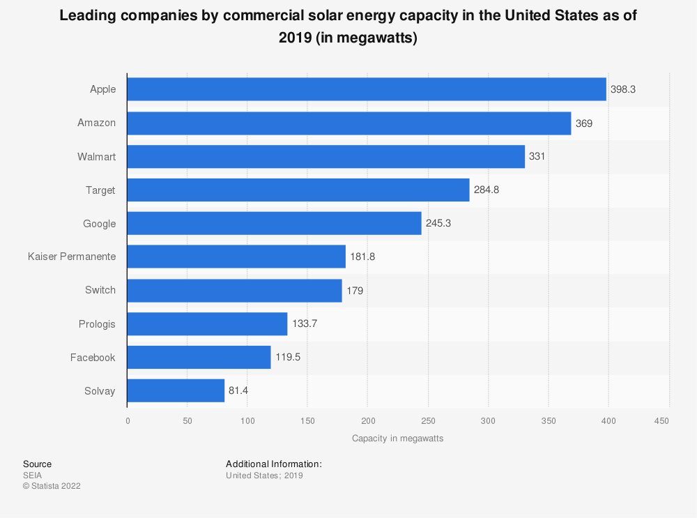 Statistic: Leading solar power consuming companies in the United States as of 2018, by installed capacity (in megawatts) | Statista