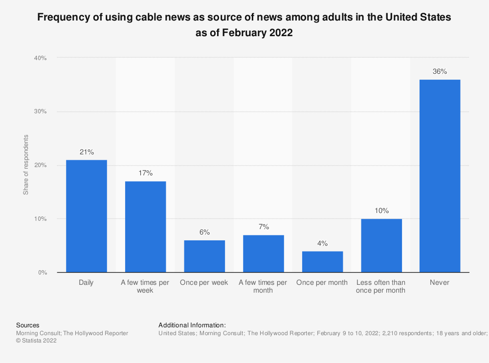 Statistic: Frequency of using cable news as source of news among adults in the United States as of March 2020   Statista