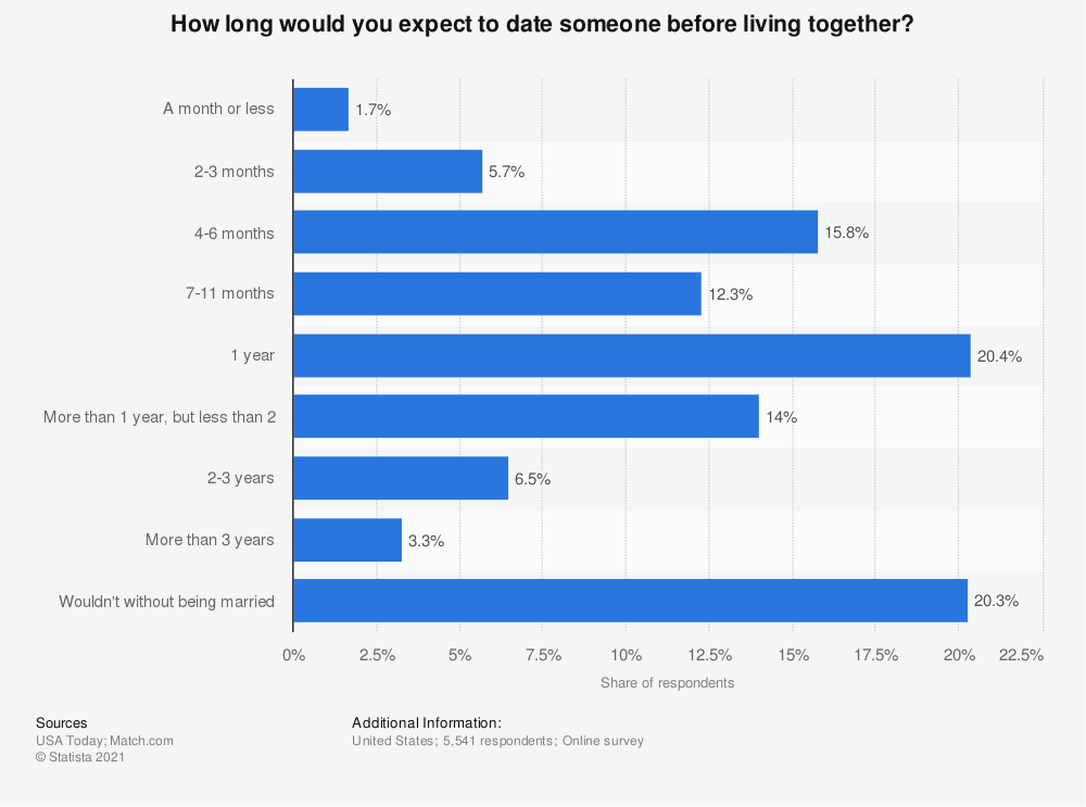 Statistic: How long would you expect to date someone before living together? | Statista