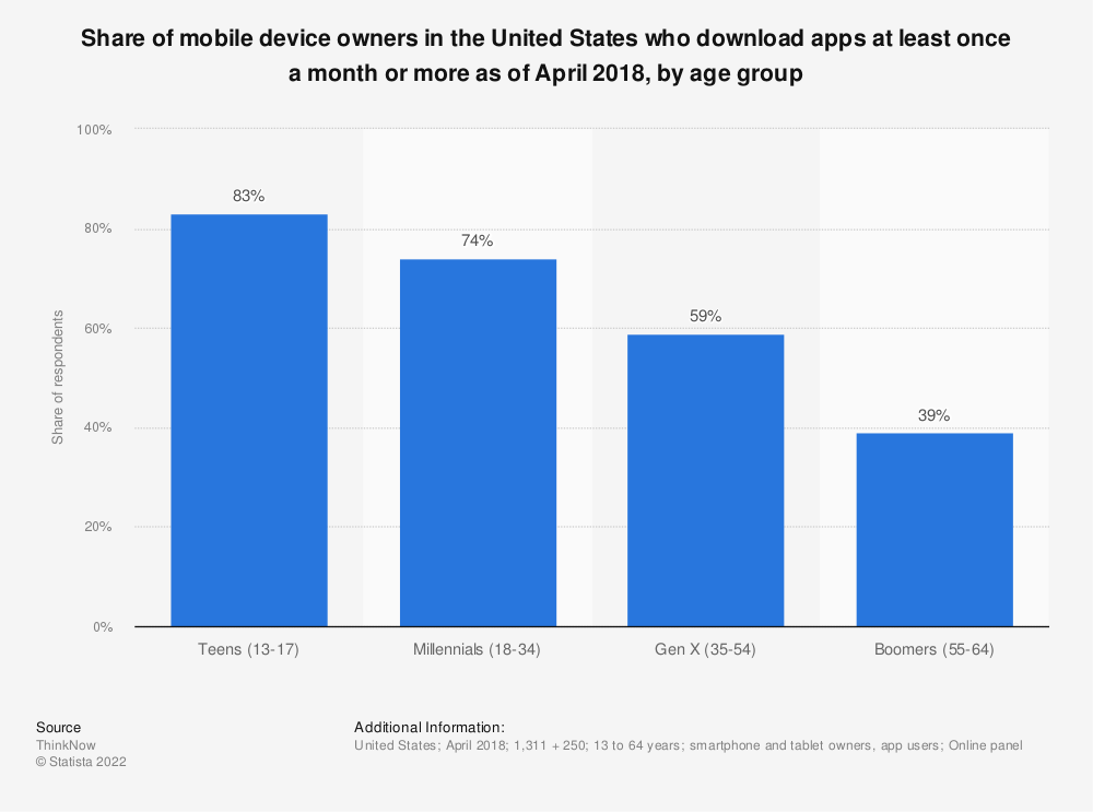 Statistic: Share of mobile device owners in the United States who download apps at least once a month or more as of April 2018, by age group | Statista