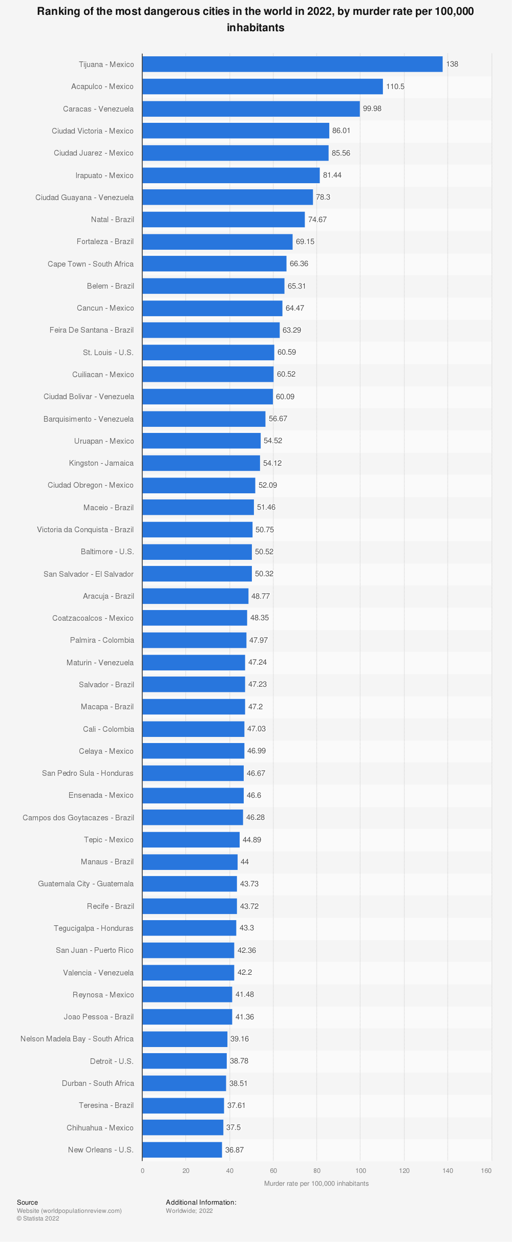 Statistic: Ranking of the most dangerous cities in the world in 2017, by murder rate per 100,000 inhabitants | Statista
