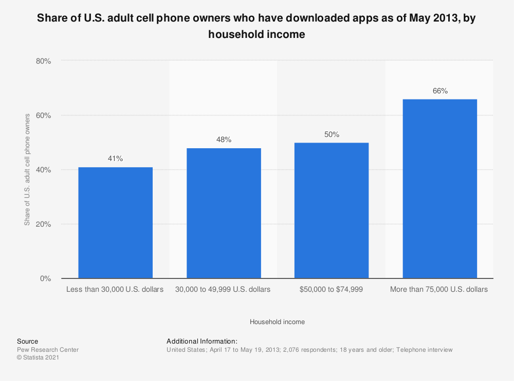 Statistic: Share of U.S. adult cell phone owners who have downloaded apps as of May 2013, by household income | Statista