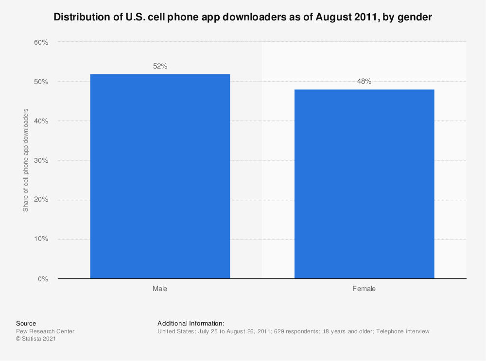 Statistic: Distribution of U.S. cell phone app downloaders as of August 2011, by gender | Statista