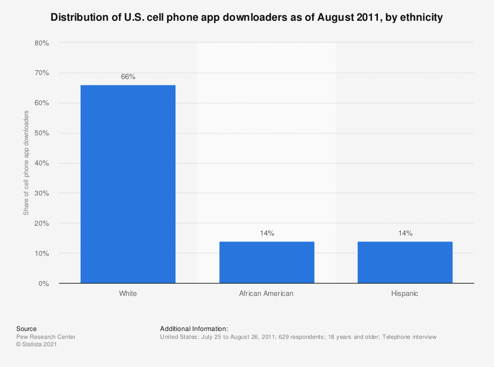 Statistic: Distribution of U.S. cell phone app downloaders as of August 2011, by ethnicity | Statista